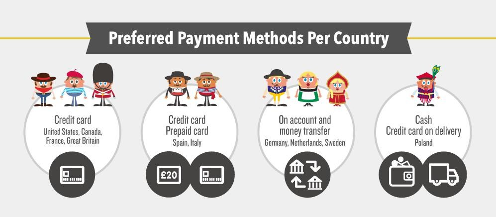 Europe Payment preferences