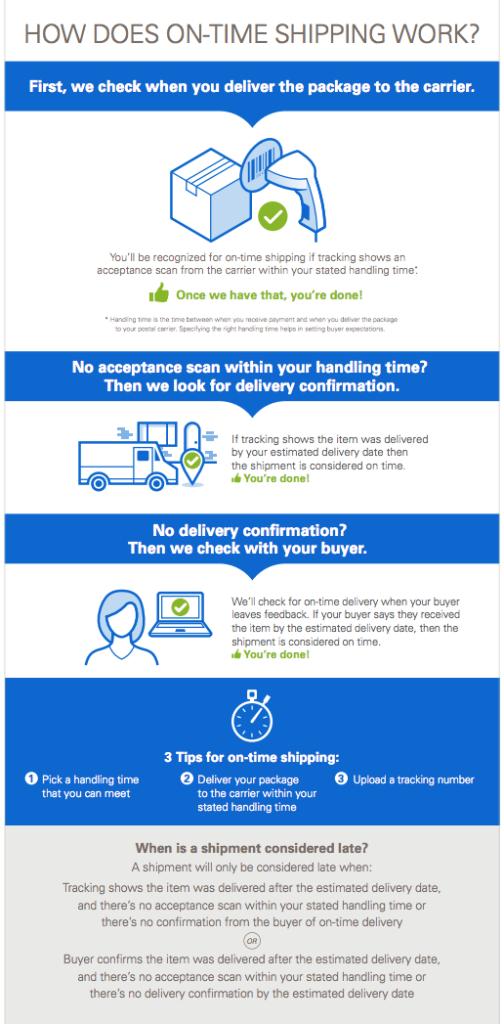 eBay Online Shipping