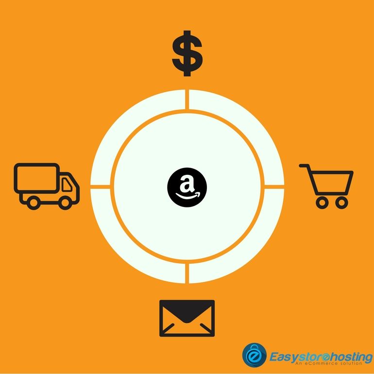 What you need to know before selling on Amazon